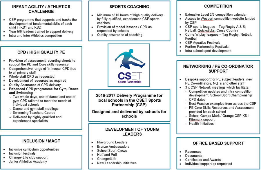 2016-17-sports-partnership-programme